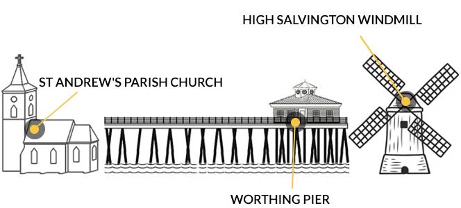 Learn English Worthing Ielts Worthing Esl Ces Worthing